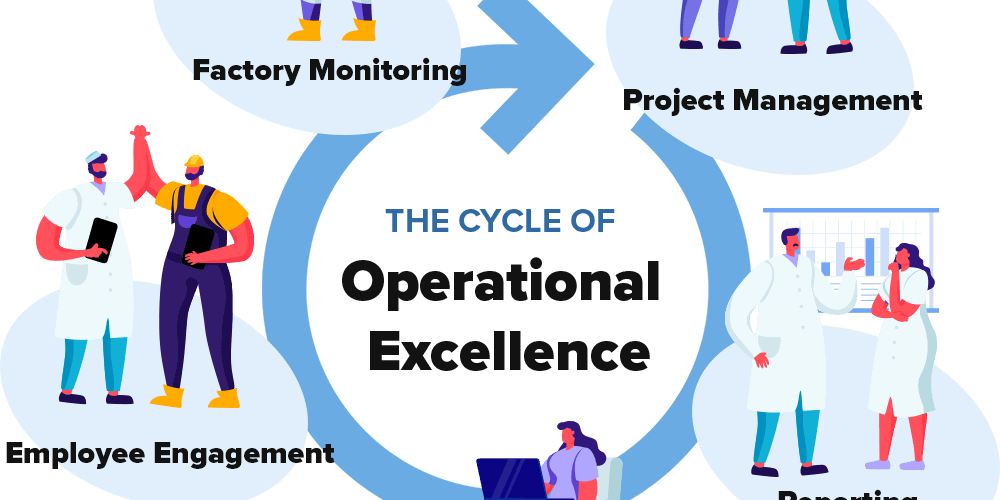 Operational Excellence Cycle - 1000