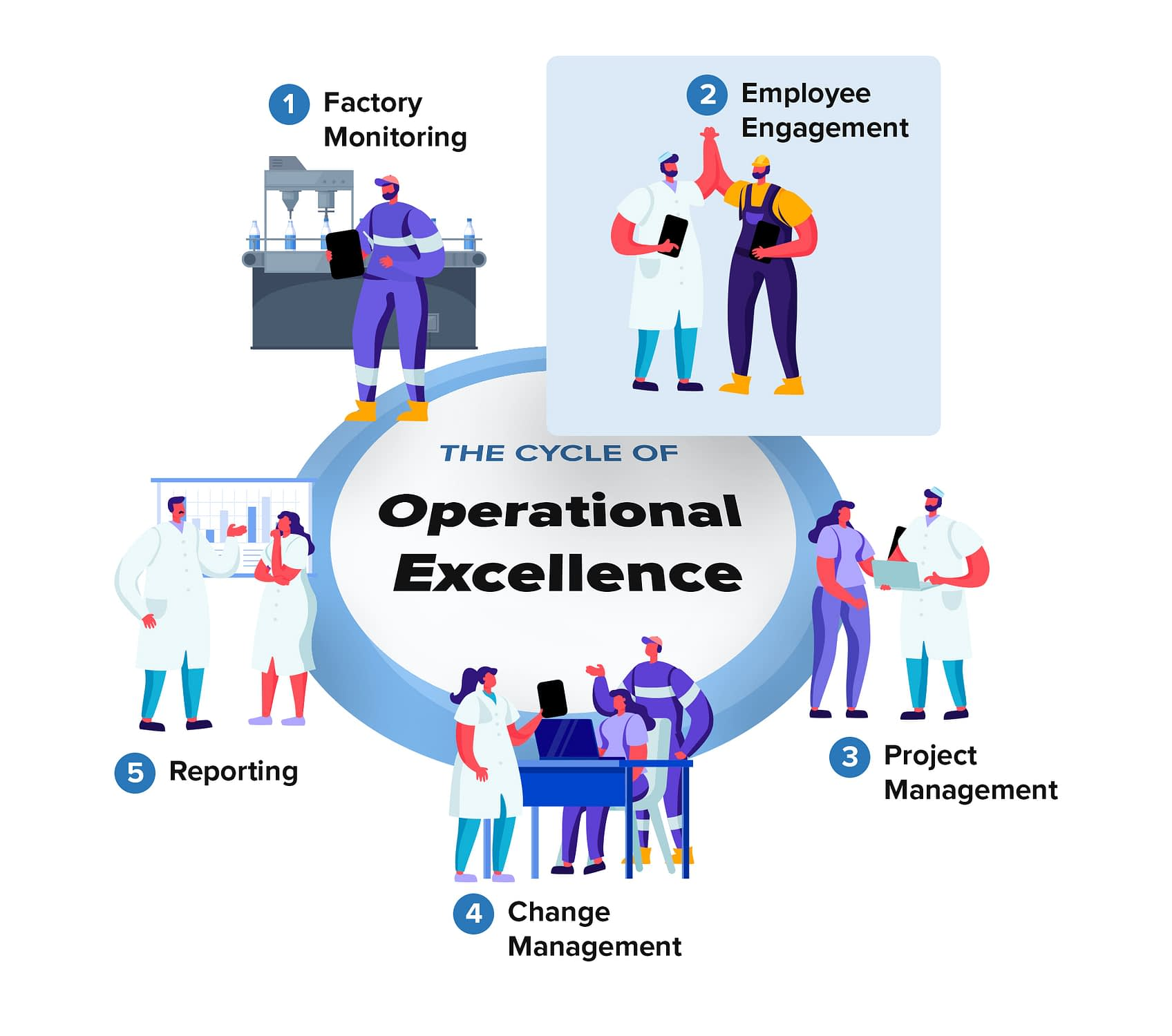Cycle-of-Operational-Excellence-Employee-Engagement