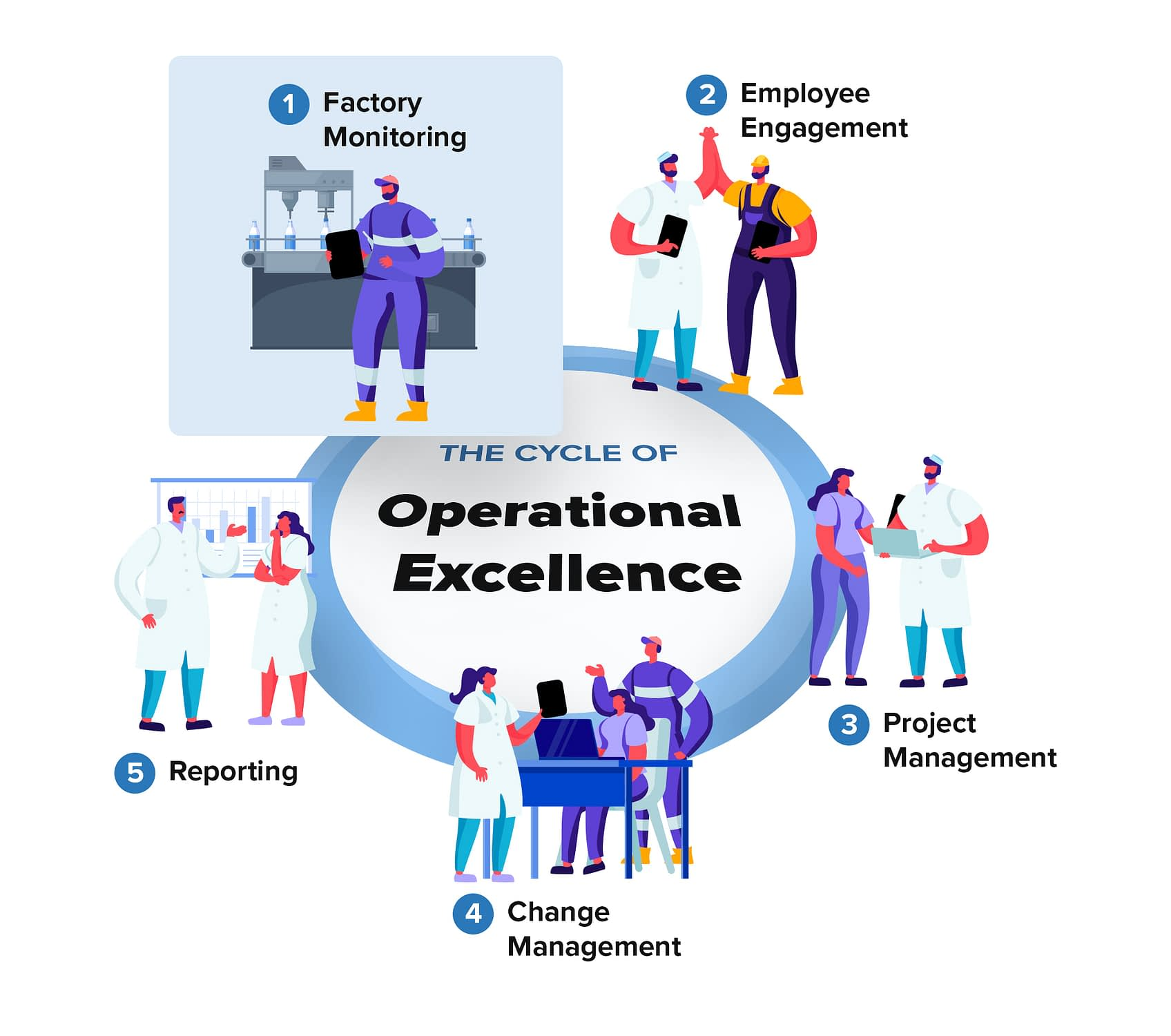 Cycle-of-Operational-Excellence-Factory-Monitoring