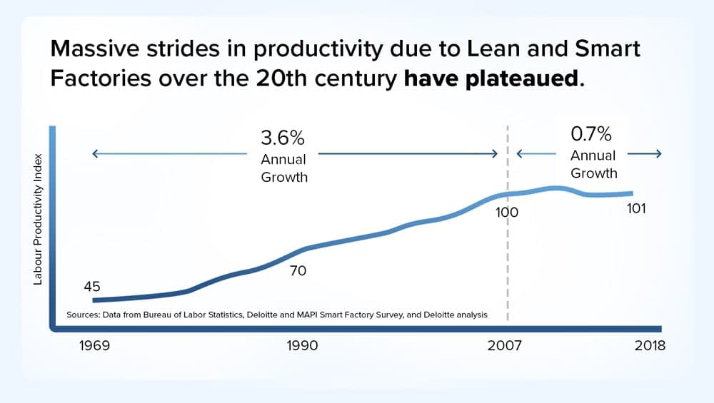 Productivity-gains-in-manufacturing-have-stagnated