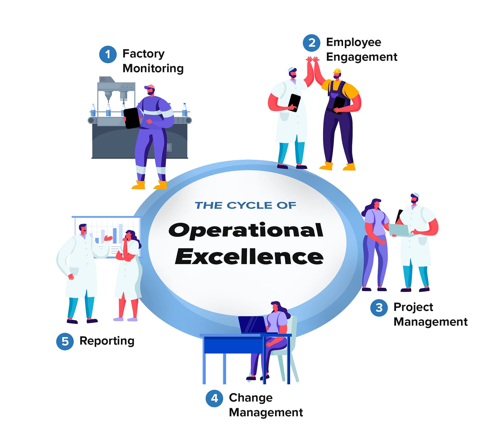 Cycle-of-Operational-Excellence