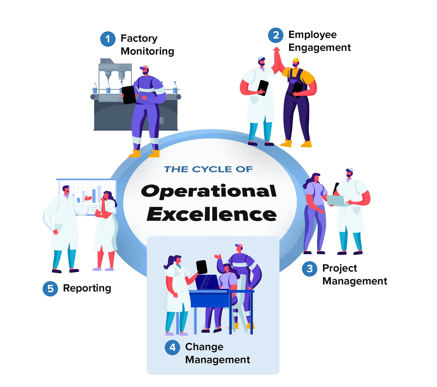 Cycle-of-Operational-Excellence-Change-Management