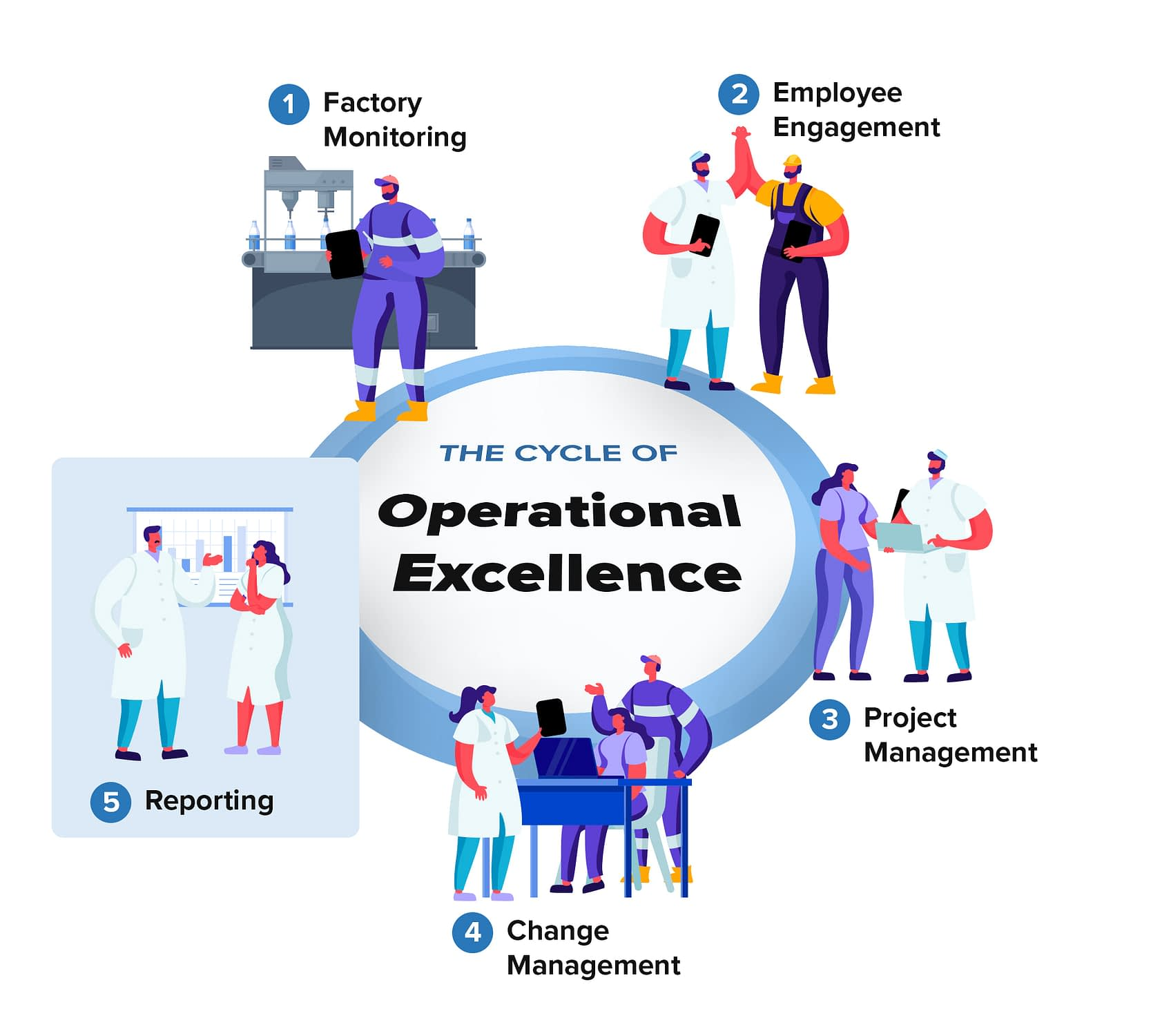 Cycle-of-Operational-Excellence-Reporting